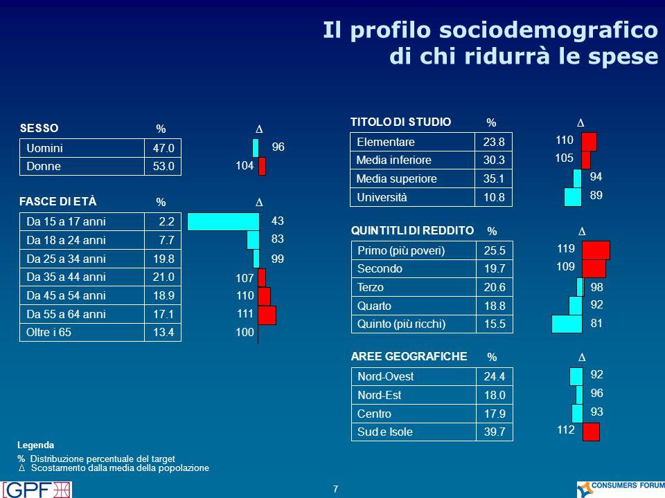 7 Il profilo sociodemografico di chi ridurrà le spese SESSO % Uomini47.0 96 Donne53.0 104 FASCE DI ETÀ % Da 15 a 17 anni2.2 43 Da 18 a 24 anni7.7 83 D