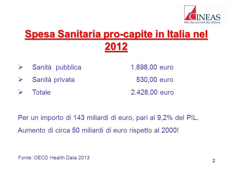 Spesa Sanitaria pro-capite in Italia nel 2012 Sanità pubblica1.898,00 euro Sanità privata 530,00 euro Totale 2.428,00 euro Per un importo di 143 miliardi di euro, pari al 9,2% del PIL.