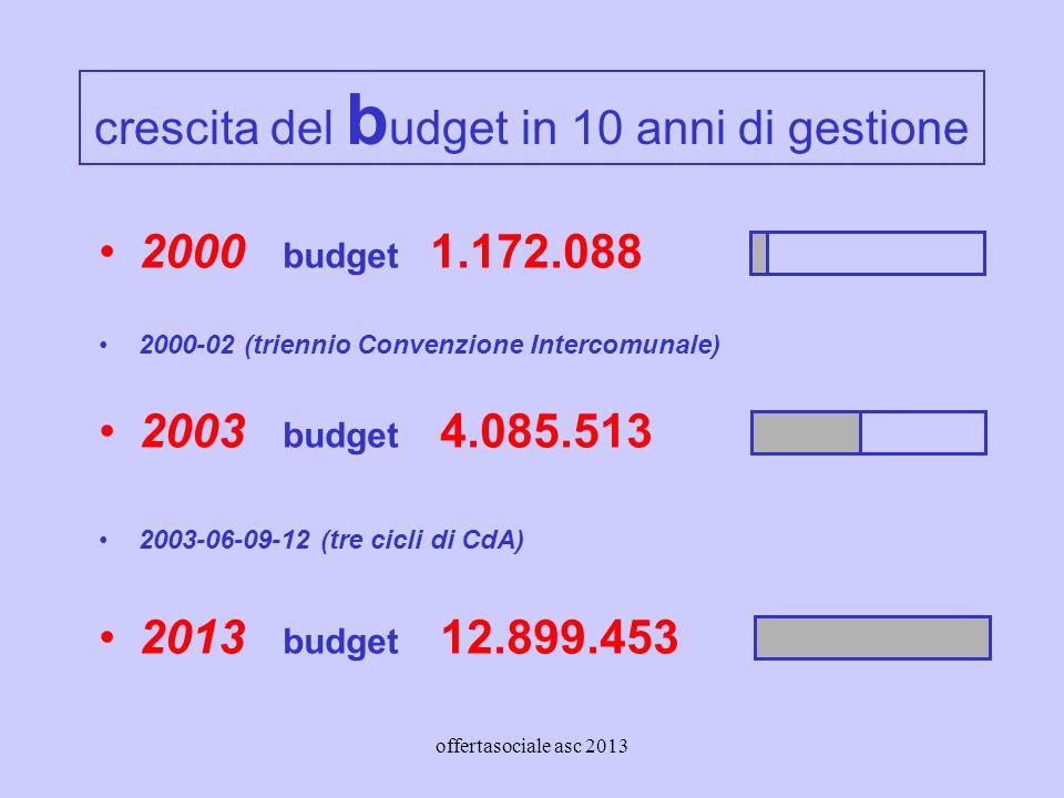 offertasociale asc 2013 crescita del b udget in 10 anni di gestione 2000 budget 1.172.088 2000-02 (triennio Convenzione Intercomunale) 2003 budget 4.085.513 2003-06-09-12 (tre cicli di CdA) 2013 budget 12.899.453