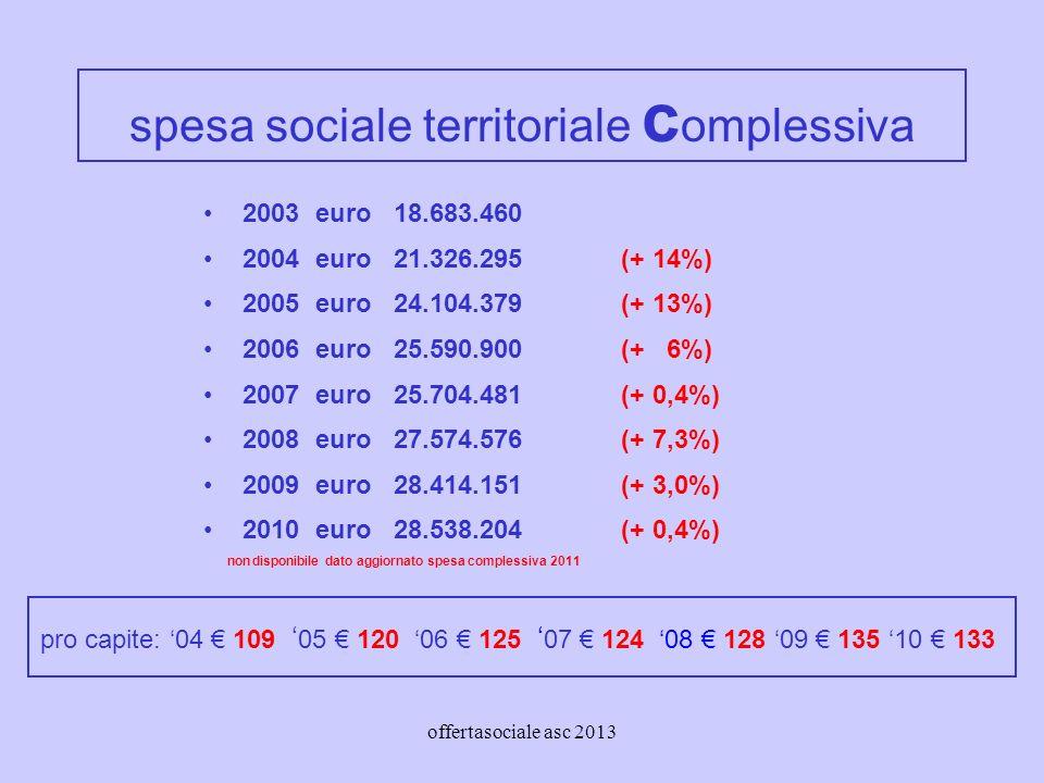 offertasociale asc 2013 spesa sociale territoriale c omplessiva 2003 euro 18.683.460 2004 euro 21.326.295 (+ 14%) 2005 euro 24.104.379 (+ 13%) 2006 euro 25.590.900 (+ 6%) 2007 euro 25.704.481 (+ 0,4%) 2008 euro 27.574.576 (+ 7,3%) 2009 euro 28.414.151(+ 3,0%) 2010 euro 28.538.204(+ 0,4%) non disponibile dato aggiornato spesa complessiva 2011 pro capite: 04 109 05 120 06 125 07 124 08 128 09 135 10 133