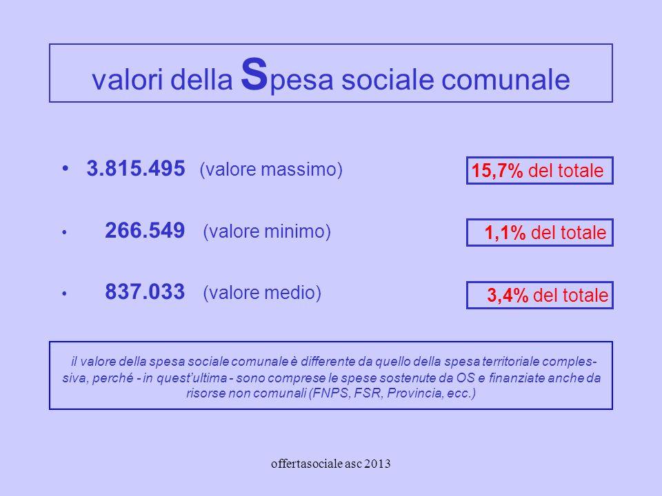 offertasociale asc 2013 valori della S pesa sociale comunale 3.815.495 (valore massimo) 266.549 (valore minimo) 837.033 (valore medio) 15,7% del totale 1,1% del totale 3,4% del totale il valore della spesa sociale comunale è differente da quello della spesa territoriale comples- siva, perché - in questultima - sono comprese le spese sostenute da OS e finanziate anche da risorse non comunali (FNPS, FSR, Provincia, ecc.)