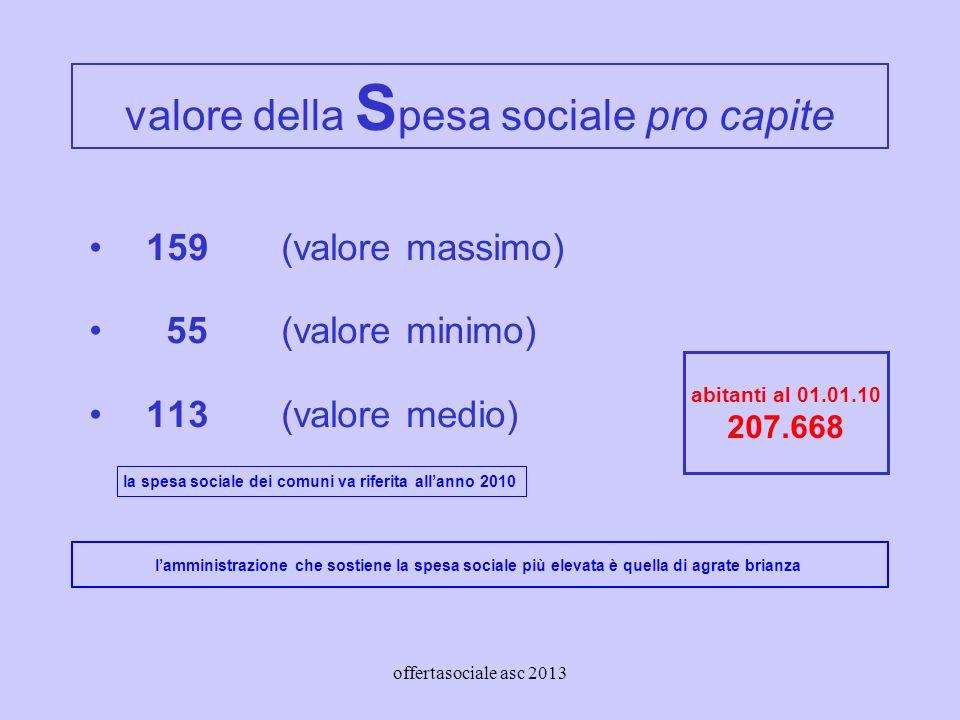 offertasociale asc 2013 valore della S pesa sociale pro capite 159 (valore massimo) 55 (valore minimo) 113(valore medio) abitanti al 01.01.10 207.668 lamministrazione che sostiene la spesa sociale più elevata è quella di agrate brianza la spesa sociale dei comuni va riferita allanno 2010