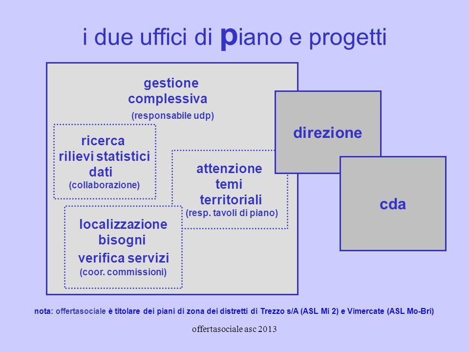 offertasociale asc 2013 i due uffici di p iano e progetti gestione complessiva (responsabile udp) attenzione temi territoriali (resp.