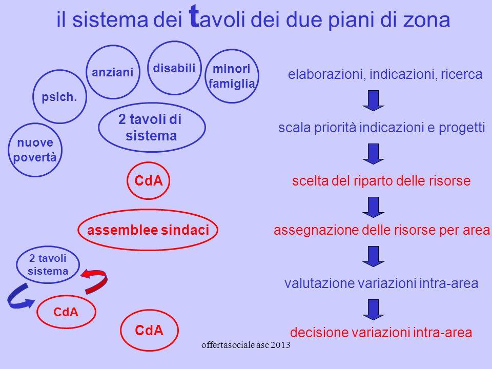 offertasociale asc 2013 il sistema dei t avoli dei due piani di zona nuove povertà psich.