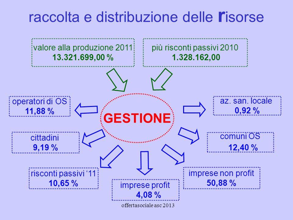 offertasociale asc 2013 operatori di OS 11,88 % cittadini 9,19 % imprese non profit 50,88 % az.