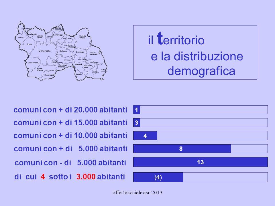 offertasociale asc 2013 il t erritorio e la distribuzione demografica 1 comuni con + di 20.000 abitanti comuni con + di 15.000 abitanti comuni con + di 10.000 abitanti comuni con + di 5.000 abitanti comuni con - di 5.000 abitanti 3 4 8 13 di cui 4 sotto i 3.000 abitanti (4)