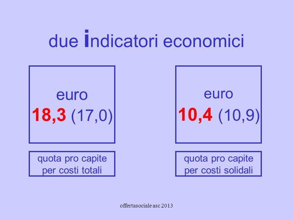 offertasociale asc 2013 due i ndicatori economici euro 18,3 (17,0) euro 10,4 (10,9) quota pro capite per costi totali quota pro capite per costi solidali