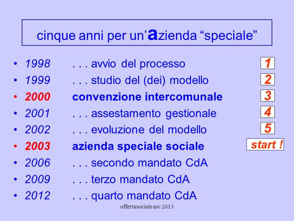 offertasociale asc 2013 cinque anni per un a zienda speciale 1998...