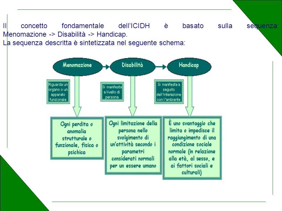 Il concetto fondamentale dellICIDH è basato sulla sequenza: Menomazione -> Disabilità -> Handicap.