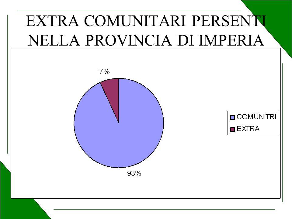 EXTRA COMUNITARI PERSENTI NELLA PROVINCIA DI IMPERIA