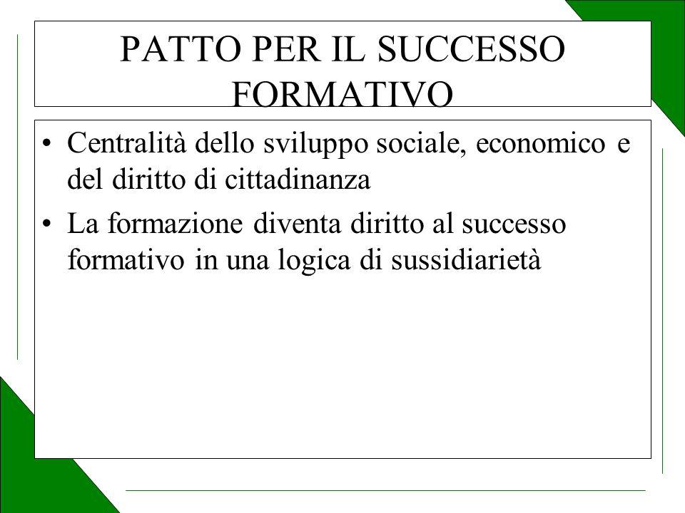 PATTO PER IL SUCCESSO FORMATIVO Centralità dello sviluppo sociale, economico e del diritto di cittadinanza La formazione diventa diritto al successo formativo in una logica di sussidiarietà