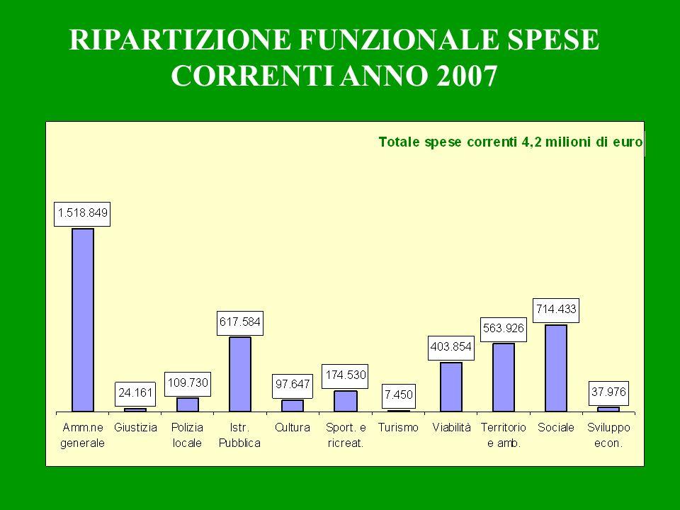 RIPARTIZIONE FUNZIONALE SPESE CORRENTI ANNO 2007