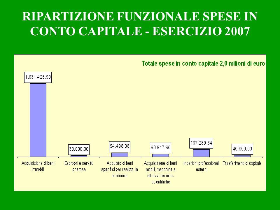RIPARTIZIONE FUNZIONALE SPESE IN CONTO CAPITALE - ESERCIZIO 2007