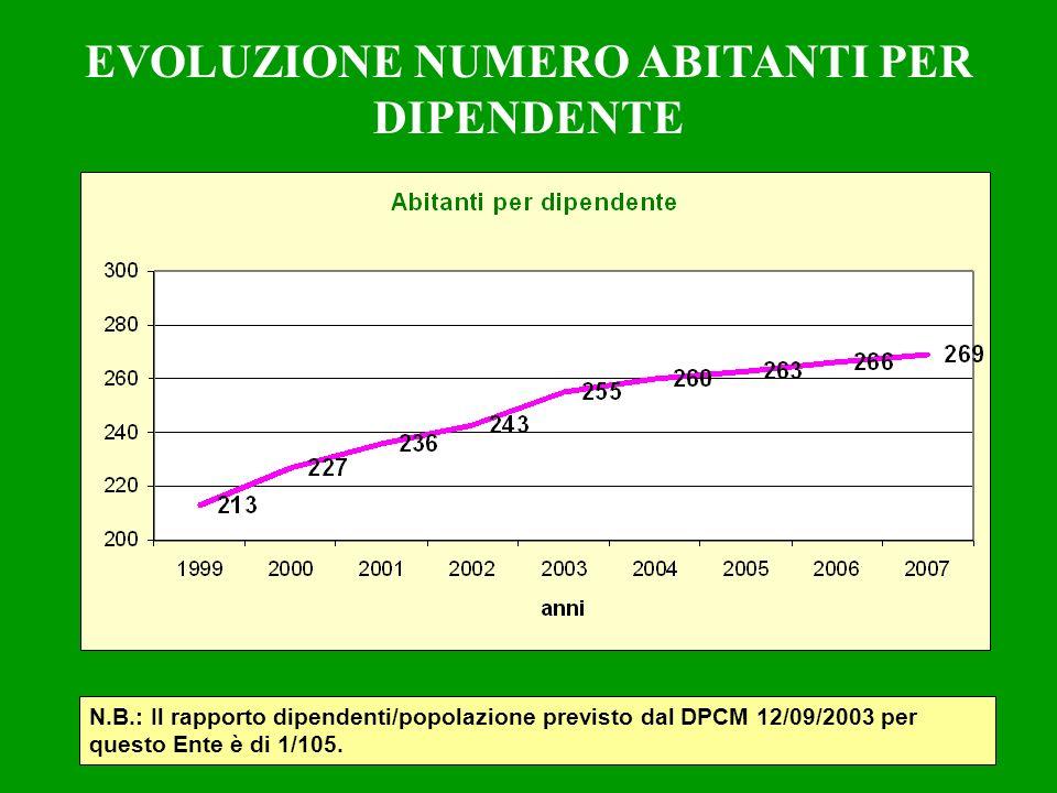 EVOLUZIONE NUMERO ABITANTI PER DIPENDENTE N.B.: Il rapporto dipendenti/popolazione previsto dal DPCM 12/09/2003 per questo Ente è di 1/105.