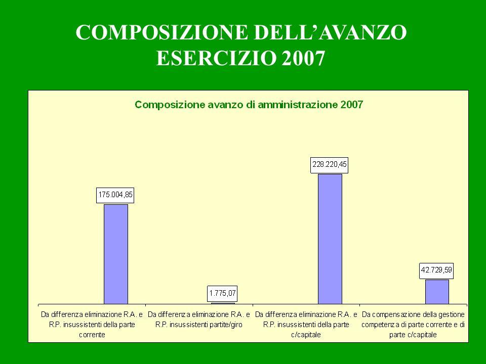 COMPOSIZIONE DELLAVANZO ESERCIZIO 2007