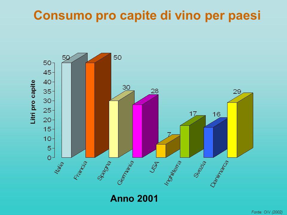 Consumo pro capite di vino per paesi Fonte: OIV (2002) Litri pro capite Anno 2001