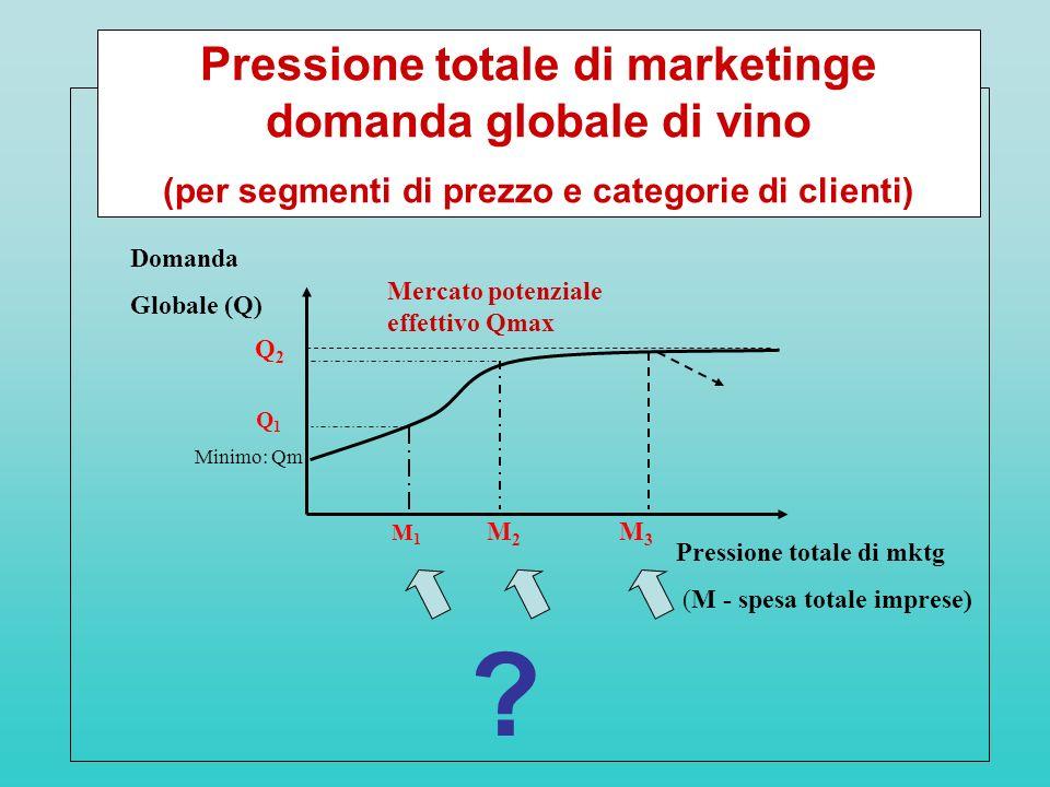 Domanda Globale (Q) Q1Q1 Minimo: Qm M1M1 Mercato potenziale effettivo Qmax Pressione totale di mktg (M - spesa totale imprese) Pressione totale di mar