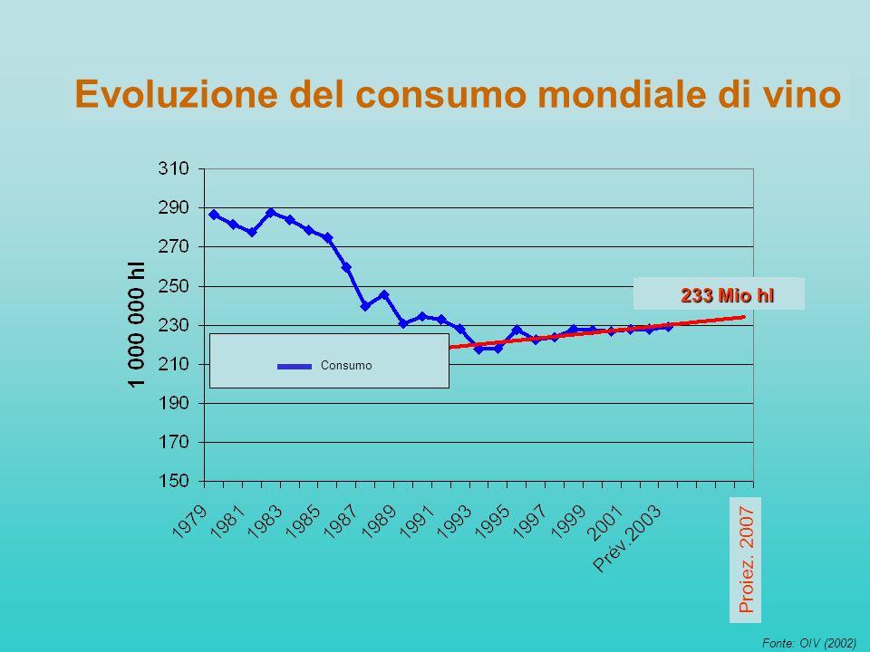 Evolution of wine consumption Evoluzione del consumo mondiale di vino Proiez. 2007 Fonte: OIV (2002) 233 Mio hl Consumo