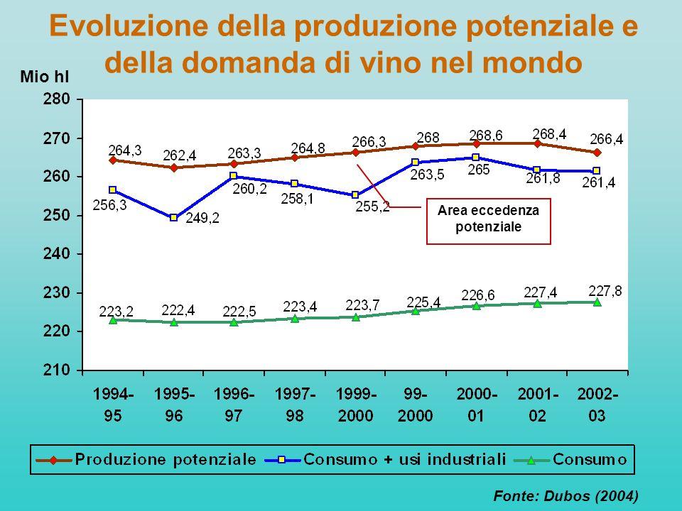 Evoluzione della produzione potenziale e della domanda di vino nel mondo Fonte: Dubos (2004) Mio hl Area eccedenza potenziale