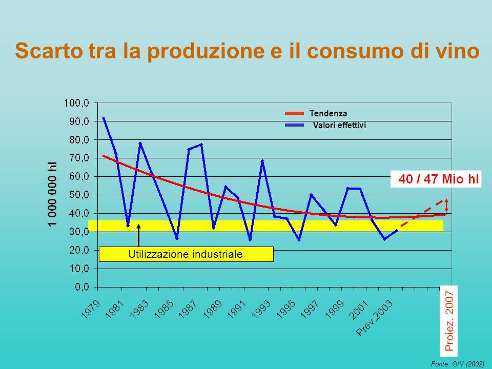 Scarto tra la produzione e il consumo di vino Utilizzazione industriale Proiez. 2007 Tendenza Valori effettivi Fonte: OIV (2002)