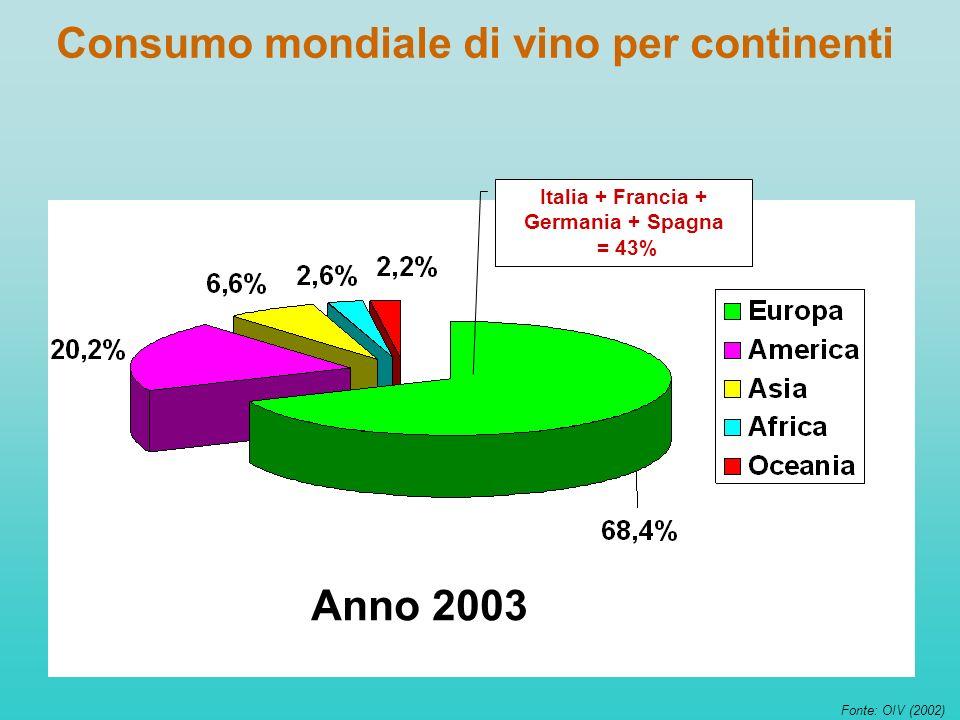 Consumo mondiale di vino per continenti Anno 2003 Fonte: OIV (2002) Italia + Francia + Germania + Spagna = 43%