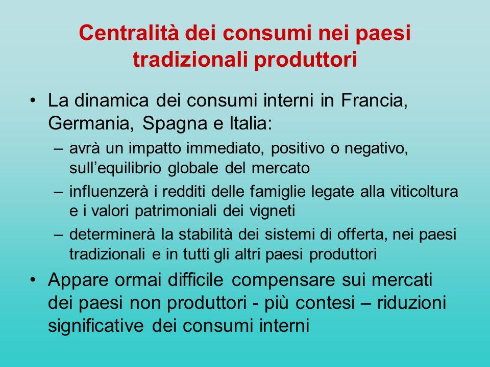 Centralità dei consumi nei paesi tradizionali produttori La dinamica dei consumi interni in Francia, Germania, Spagna e Italia: –avrà un impatto immed
