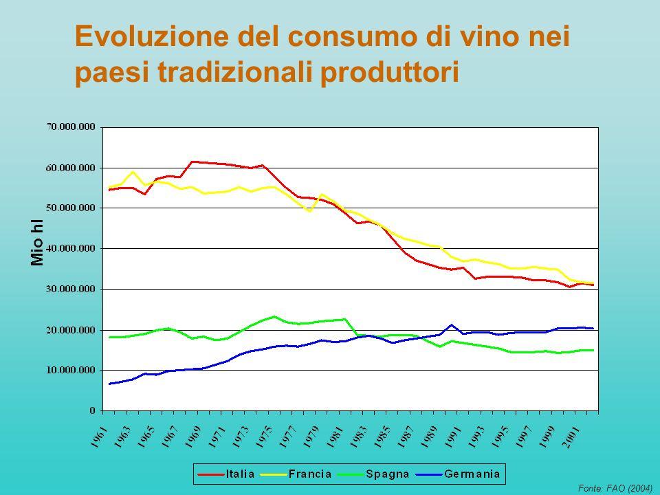 Evoluzione del consumo di vino nei paesi tradizionali produttori Fonte: FAO (2004) Mio hl