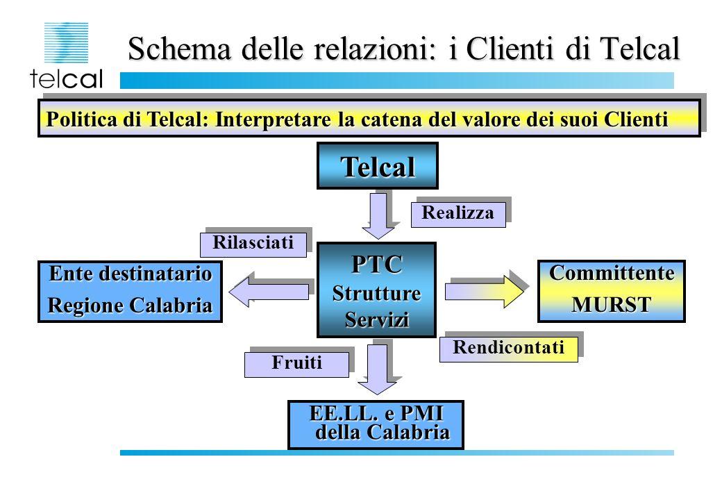 Schema delle relazioni: i Clienti di Telcal Rilasciati Ente destinatario Regione Calabria Fruiti EE.LL.