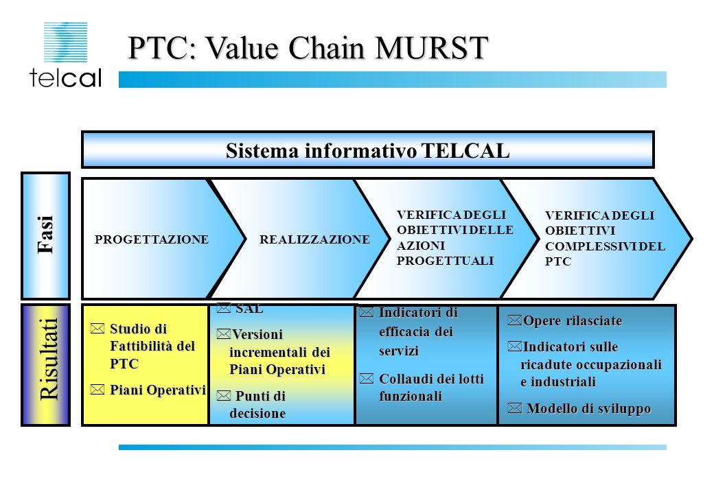 Schema delle relazioni: i Clienti di Telcal PTC Strutture Servizi Rilasciati Ente destinatario Regione Calabria Fruiti EE.LL.