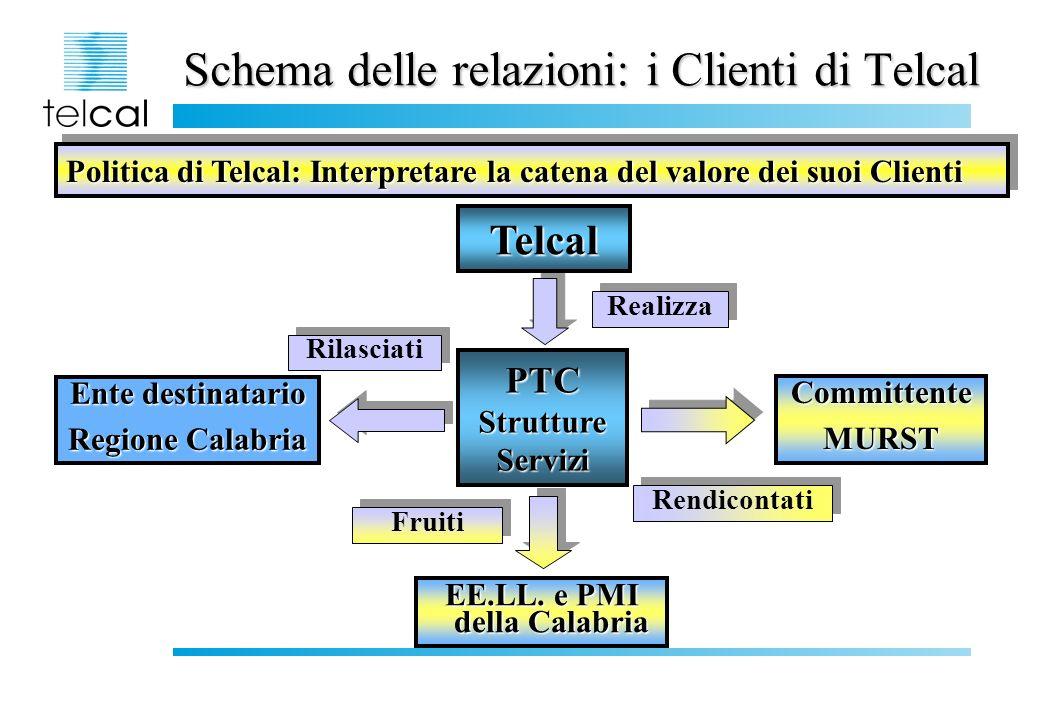 PTC: Value Chain MURST Risultati *Studio di Fattibilità del PTC *Piani Operativi * SAL *Versioni incrementali dei Piani Operativi * Punti di decisione *Indicatori di efficacia dei servizi *Collaudi dei lotti funzionali *Opere rilasciate *Indicatori sulle ricadute occupazionali e industriali * Modello di sviluppo VERIFICA DEGLI OBIETTIVI DELLE AZIONI PROGETTUALI Fasi PROGETTAZIONEREALIZZAZIONE VERIFICA DEGLI OBIETTIVI COMPLESSIVI DEL PTC Sistema informativo TELCAL