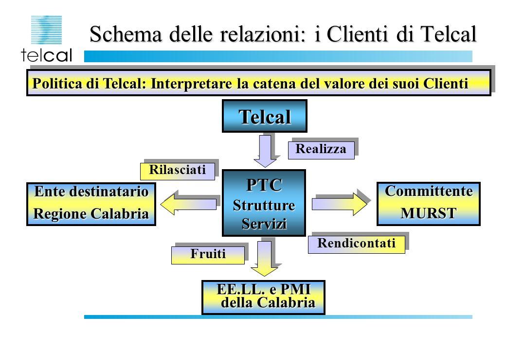 PTC: Value Chain Fruitori Risultati *Protocolli dintesa *Accordi di servizio Business plan del progetto di innovazione di processo (introduzione servizi in rete nei processi aziendali) Indicatori di efficacia dei servizi (aumento competitività) Schema contrattuale per lesercizio: *livello dei servizi *pricing Fasi Formazione PROMOZIONE E CONDIVISIONE DEGLI OBIETTIVI DEL PTC COPROGETTAZIONE DEI SERVIZI ESERCIZIO DEI SERVIZI SPERIMENTAZIONE DEI SERVIZI MONITORAGGIO E AZIONI CORRETTIVE Struttura di comunicazione e laboratorio delle innovazioni