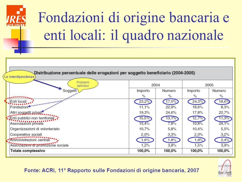 Fondazioni di origine bancaria e enti locali: il quadro nazionale Fonte: ACRI, 11° Rapporto sulle Fondazioni di origine bancaria, 2007 Le interdipende