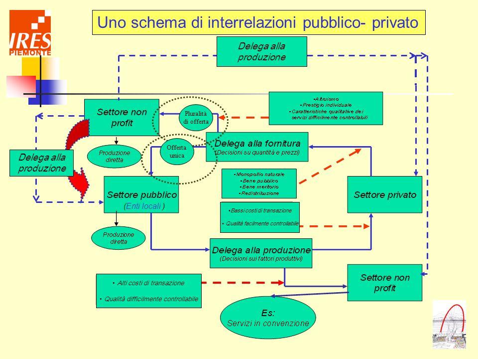 Delega alla produzione Delega alla produzione Uno schema di interrelazioni pubblico- privato Pluralità di offerta Offerta unica Alti costi di transazi