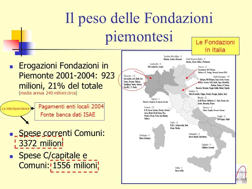 Il peso delle Fondazioni piemontesi Erogazioni Fondazioni in Piemonte 2001-2004: 923 milioni, 21% del totale (media annua 240 milioni circa) Pagamenti