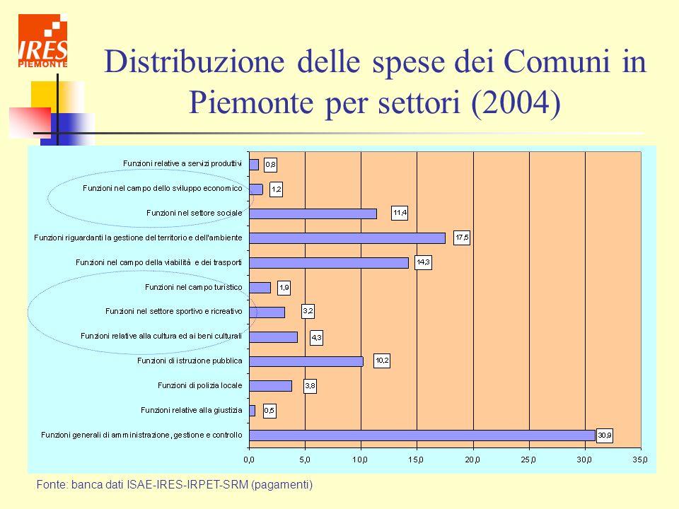 Distribuzione delle spese dei Comuni in Piemonte per settori (2004) Fonte: banca dati ISAE-IRES-IRPET-SRM (pagamenti)