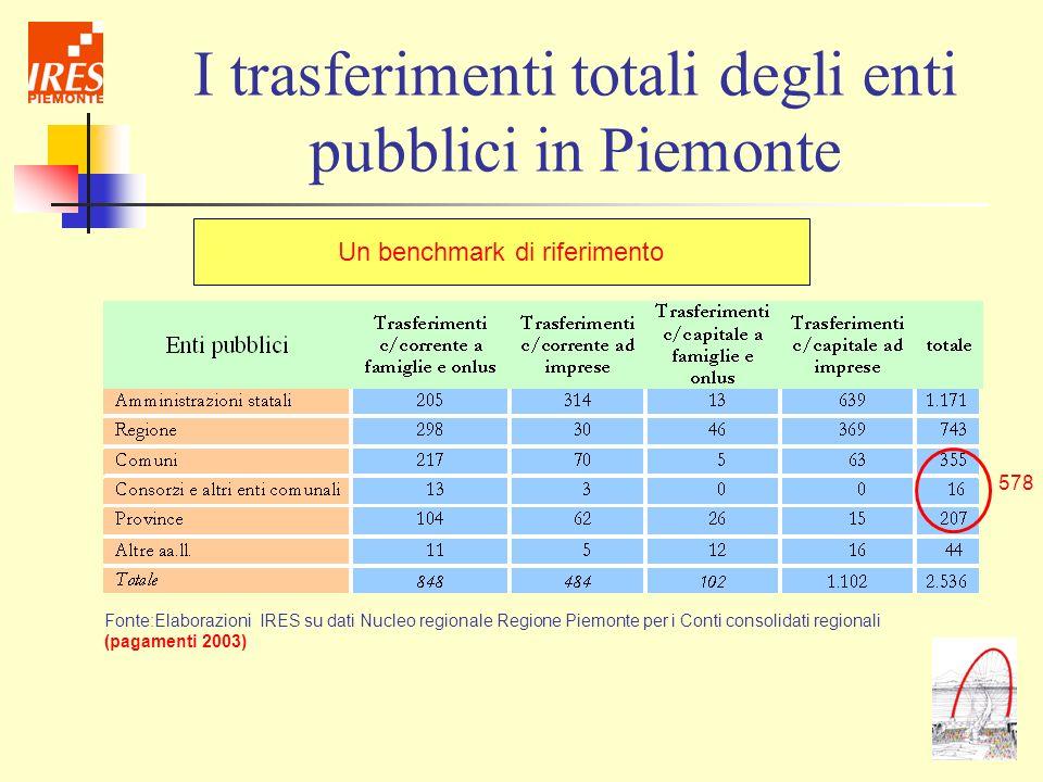 I trasferimenti totali degli enti pubblici in Piemonte Fonte:Elaborazioni IRES su dati Nucleo regionale Regione Piemonte per i Conti consolidati regio