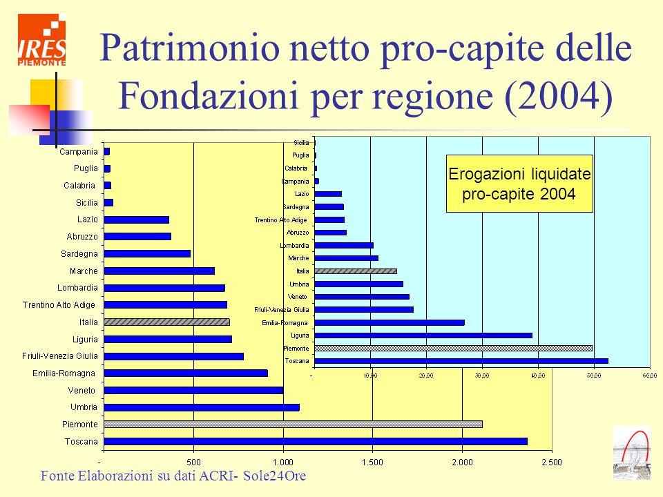 Patrimonio netto pro-capite delle Fondazioni per regione (2004) Fonte Elaborazioni su dati ACRI- Sole24Ore Erogazioni liquidate pro-capite 2004