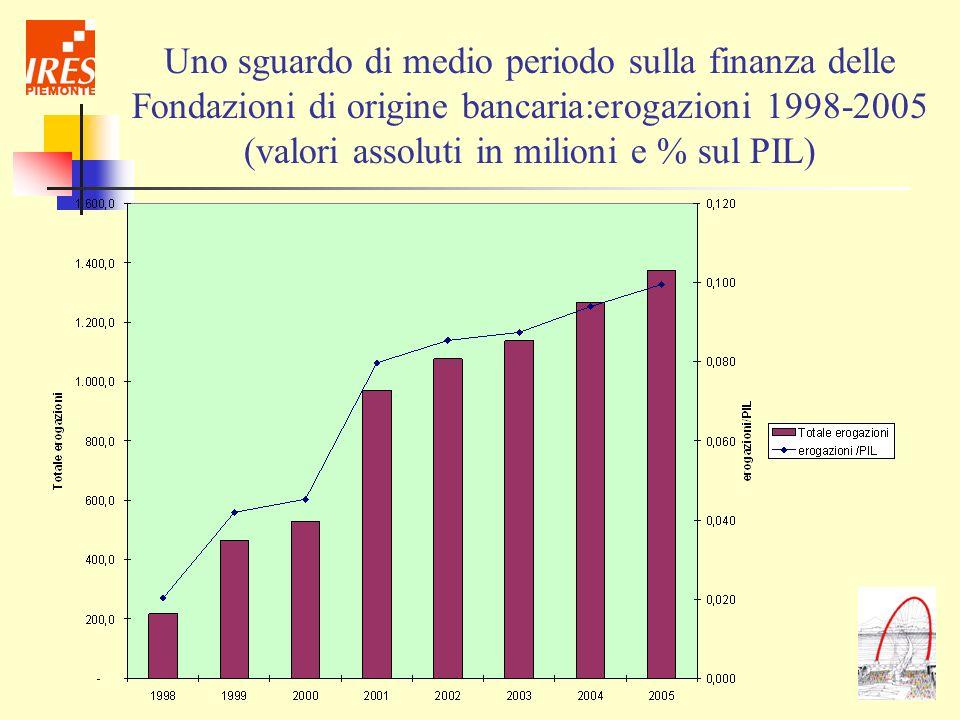 Uno sguardo di medio periodo sulla finanza delle Fondazioni di origine bancaria:erogazioni 1998-2005 (valori assoluti in milioni e % sul PIL)