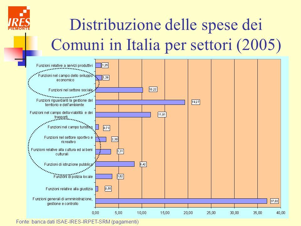 Distribuzione delle spese dei Comuni in Italia per settori (2005) Fonte: banca dati ISAE-IRES-IRPET-SRM (pagamenti)