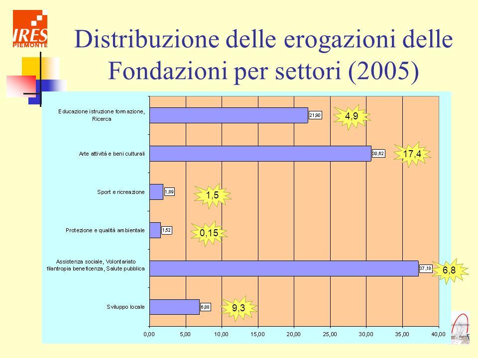 Distribuzione delle erogazioni delle Fondazioni per settori (2005) 17,4 1,5 6,8 9,3 4,9 0,15