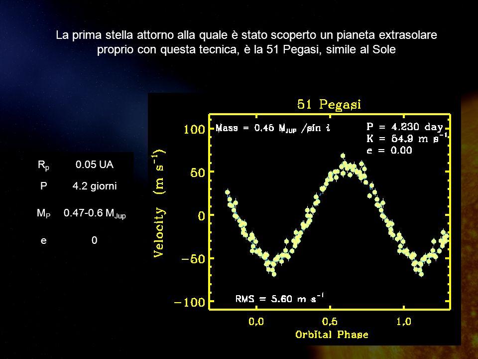 La prima stella attorno alla quale è stato scoperto un pianeta extrasolare proprio con questa tecnica, è la 51 Pegasi, simile al Sole RpRp 0.05 UA P4.2 giorni MPMP 0.47-0.6 M Jup e0