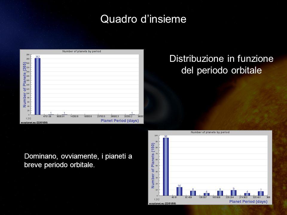 Quadro dinsieme Dominano, ovviamente, i pianeti a breve periodo orbitale.