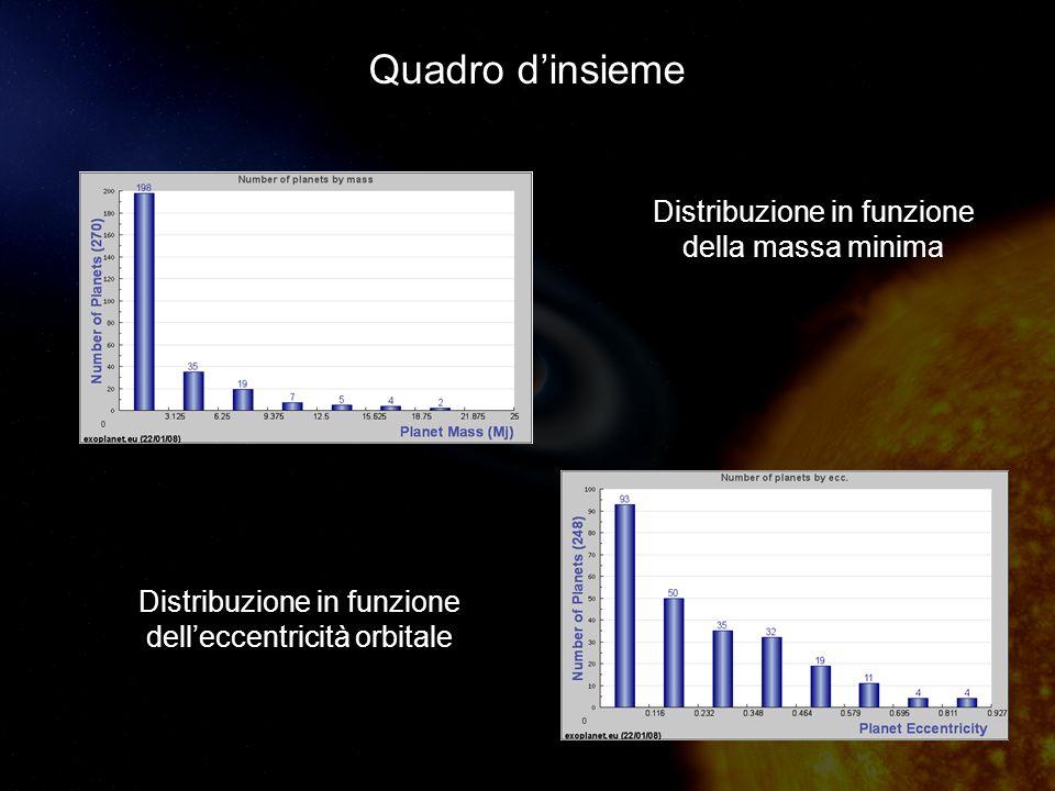 Quadro dinsieme Distribuzione in funzione delleccentricità orbitale Distribuzione in funzione della massa minima