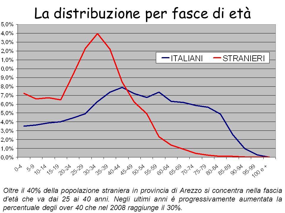 La distribuzione per fasce di età Oltre il 40% della popolazione straniera in provincia di Arezzo si concentra nella fascia detà che va dai 25 ai 40 a