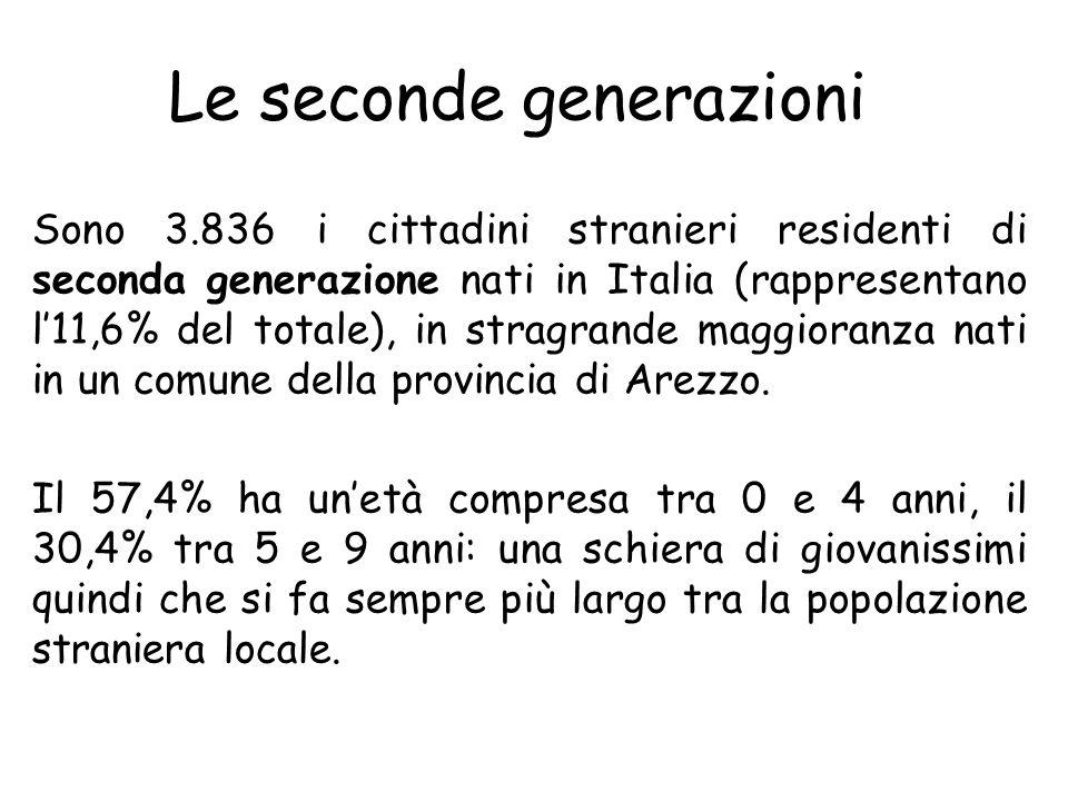 Sono 3.836 i cittadini stranieri residenti di seconda generazione nati in Italia (rappresentano l11,6% del totale), in stragrande maggioranza nati in