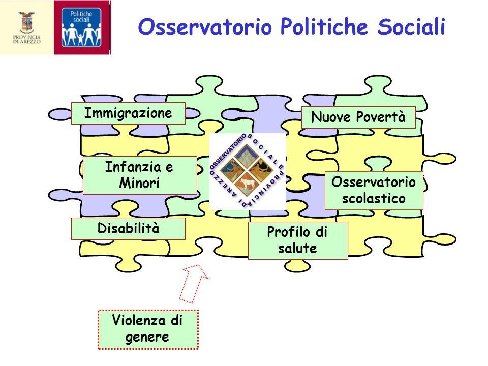 Osservatorio Politiche Sociali Osservatorio scolastico Immigrazione Nuove Povertà Profilo di salute Disabilità Infanzia e Minori Violenza di genere