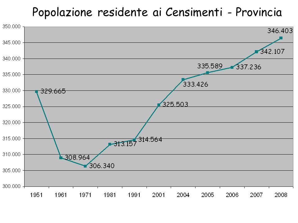 Popolazione residente ai Censimenti - Provincia