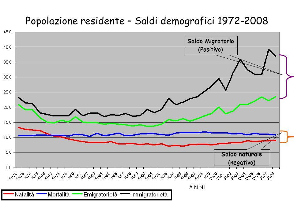 Popolazione residente – Saldi demografici 1972-2008 Saldo Migratorio (Positivo) Saldo naturale (negativo)