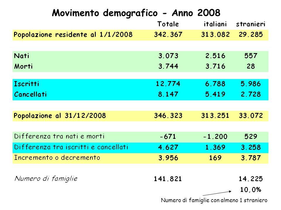 Movimento demografico - Anno 2008 Numero di famiglie con almeno 1 straniero
