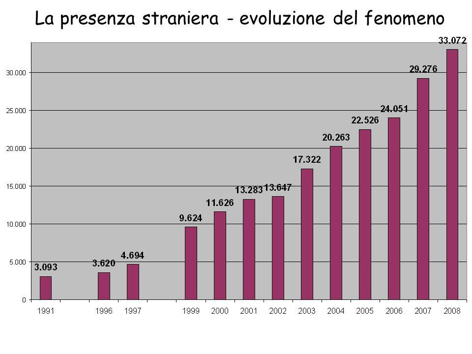 La presenza straniera - evoluzione del fenomeno